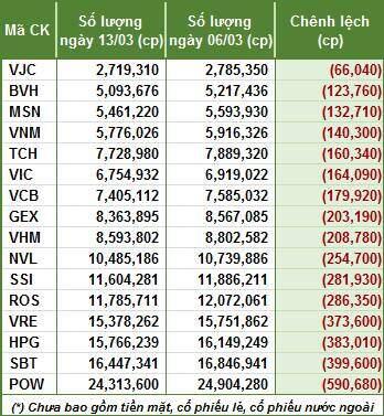 VNM ETF bán ròng tuần thứ 3 liên tiếp