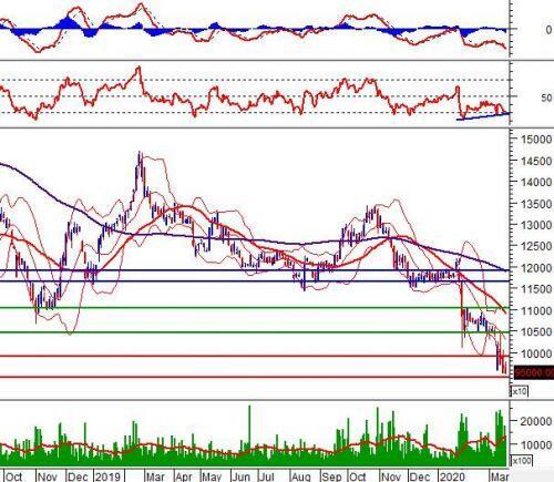 """Ngày 19/03/2020: 10 cổ phiếu """"nóng"""" dưới góc nhìn PTKT của Vietstock"""