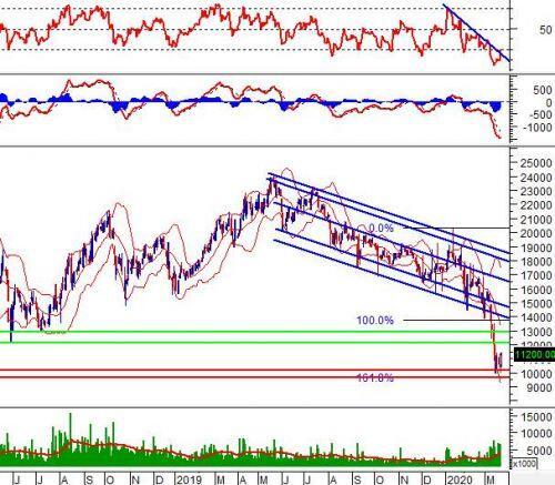 """Tuần 23-27/03/2020: 10 cổ phiếu """"nóng"""" dưới góc nhìn PTKT của Vietstock"""