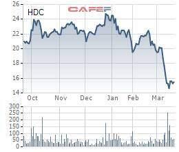 Hodeco (HDC) bắt đầu mua vào cổ phiếu quỹ từ 1/4