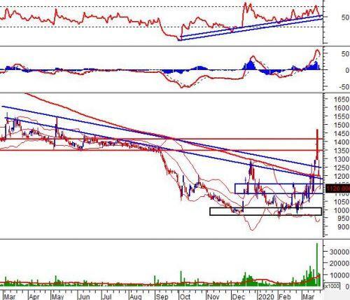 """Ngày 24/03/2020: 10 cổ phiếu """"nóng"""" dưới góc nhìn PTKT của Vietstock"""