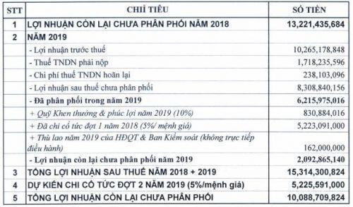 Thủy sản MeKong lên kế hoạch lãi trước thuế 2020 giảm 40%, thông qua phương án mua cổ phiếu quỹ