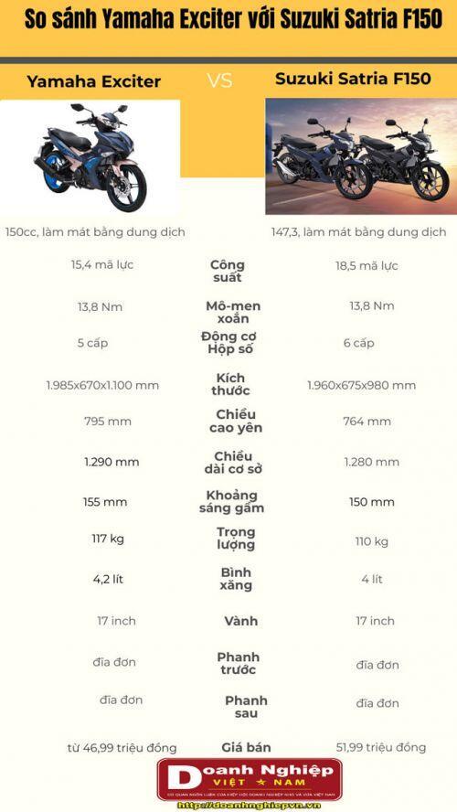 So sánh Yamaha Exciter với Suzuki Satria F150