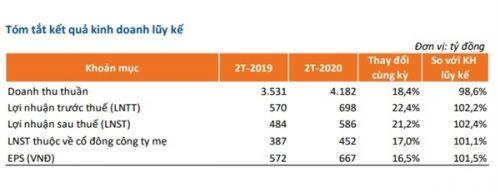 Bất chấp dịch covid-19, các đại gia trên sàn vẫn lạc quan với kế hoạch kinh doanh 2020
