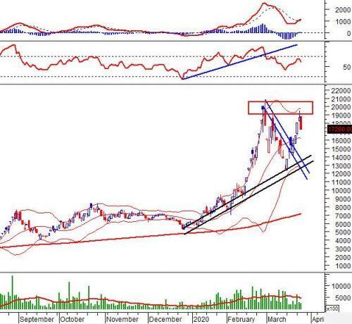 """Ngày 26/03/2020: 10 cổ phiếu """"nóng"""" dưới góc nhìn PTKT của Vietstock"""