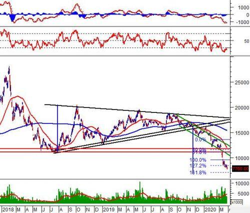 """Tuần 30/03-03/04/2020: 10 cổ phiếu """"nóng"""" dưới góc nhìn PTKT của Vietstock"""
