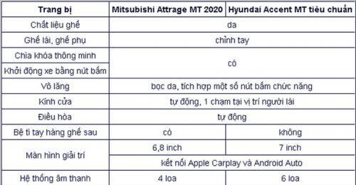 Chọn mua Mitsubishi Attrage CVT hay Hyundai Accent AT đặc biệt?