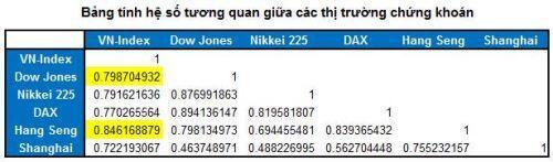 VN-Index đang lặp lại kịch bản 2007-2008