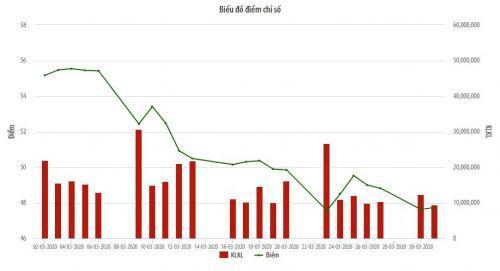 UPCoM-Index giảm 7,42 điểm trong tháng 3/2020, giao dịch bình quân phiên tăng 51,9%