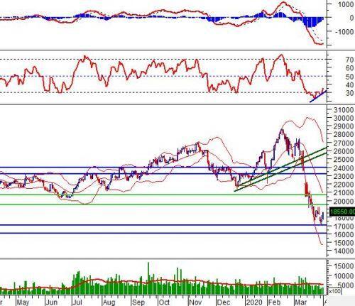 """Ngày 03/04/2020: 10 cổ phiếu """"nóng"""" dưới góc nhìn PTKT của Vietstock"""