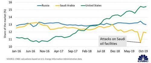 Cuộc chiến giá dầu Nga - Arab Saudi qua 5 biểu đồ
