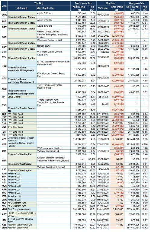 Quỹ đầu tư mua bán ra sao trong mùa dịch?