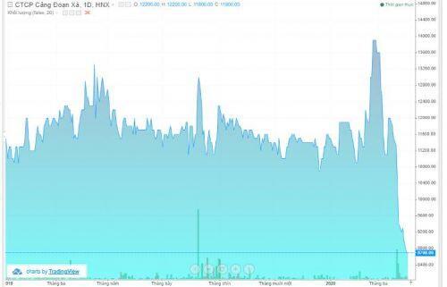 DXP muốn mua 1.5 triệu cổ phiếu quỹ