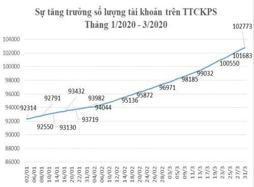 Thị trường chứng khoán phái sinh Việt Nam vững vàng trong bão dịch Covid-19