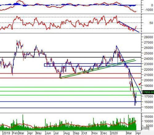 """Tuần 06-10/04/2020: 10 cổ phiếu """"nóng"""" dưới góc nhìn PTKT của Vietstock"""