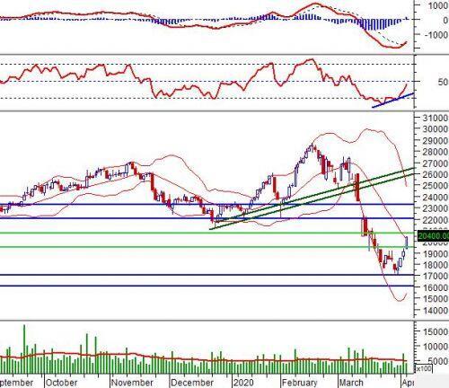 """Ngày 07/04/2020: 10 cổ phiếu """"nóng"""" dưới góc nhìn PTKT của Vietstock"""