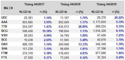 Cổ phiếu nào lại có cơ hội được 'gõ cửa' trong tháng 4?