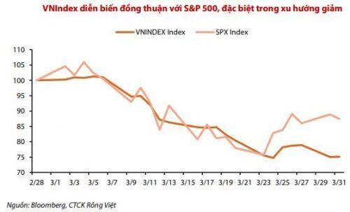 VDSC: Rủi ro giảm điểm vẫn ở mức cao trong tháng 4