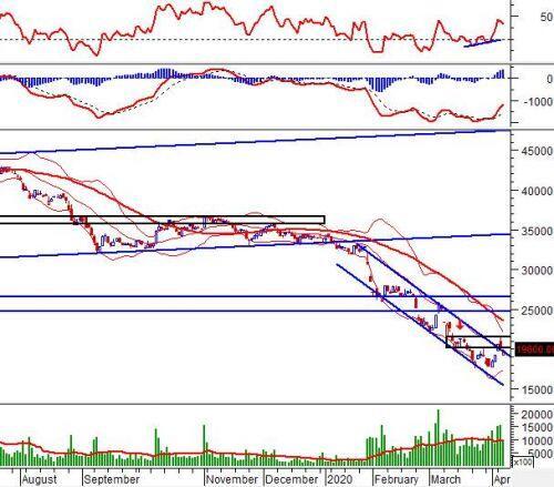 Ngày 09/04/2020: 10 cổ phiếu 'nóng' dưới góc nhìn PTKT của Vietstock