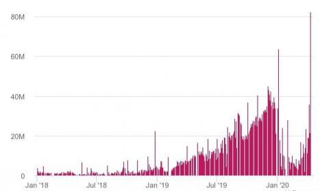 82 triệu cổ phiếu ROS được sang tay sau tin sáp nhập