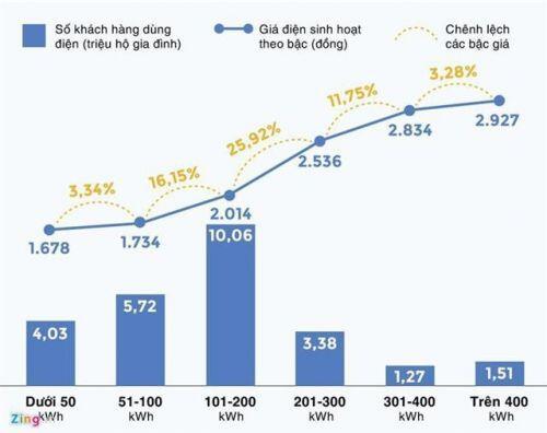 Hóa đơn tiền điện khắp nơi tăng vọt