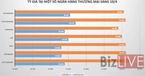 Tỷ giá USD/VND liên tiếp giảm