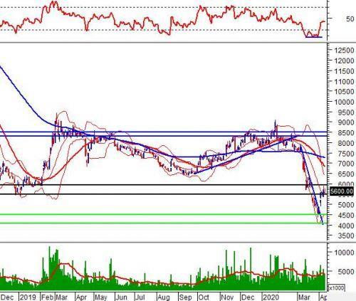 """Tuần 13-17/04/2020: 10 cổ phiếu """"nóng"""" dưới góc nhìn PTKT của Vietstock"""