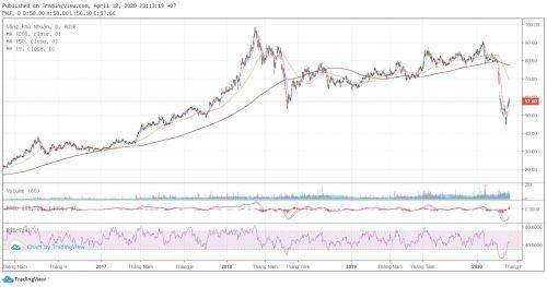 [Cổ phiếu nổi bật tuần] Gượng dậy cùng thị trường, cổ phiếu PNJ tăng gần 10%