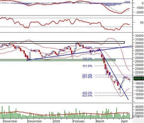 """Ngày 14/04/2020: 10 cổ phiếu """"nóng"""" dưới góc nhìn PTKT của Vietstock"""