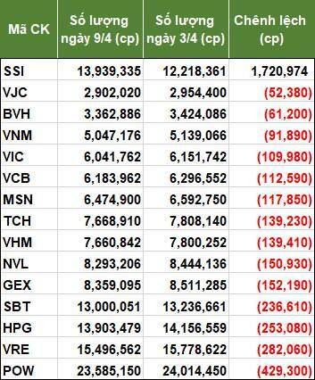 VNM ETF tiếp tục bán ròng những ngày đầu tháng 4