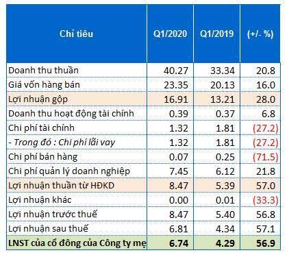 Lãi ròng quý 1 của CCR tăng 57%