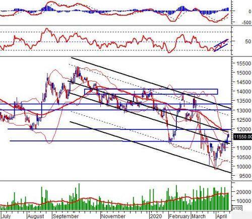 """Tuần 20-27/04/2020: 10 cổ phiếu """"nóng"""" dưới góc nhìn PTKT của Vietstock"""