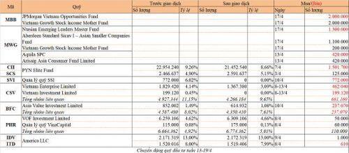 Chuyển động quỹ đầu tư tuần 13-19/4: Thỏa thuận lớn tại MBB và MWG