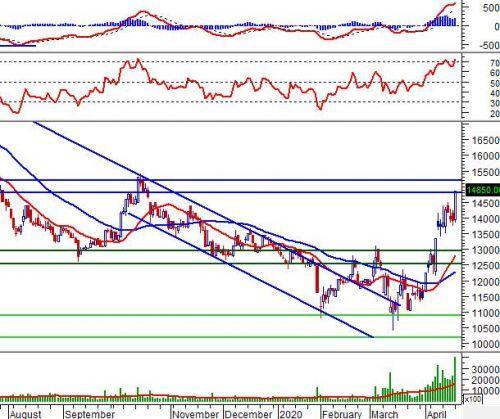 """Ngày 21/04/2020: 10 cổ phiếu """"nóng"""" dưới góc nhìn PTKT của Vietstock"""