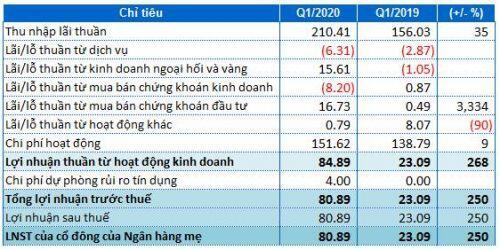 Lãi quý 1 của VietABank gần 81 tỷ đồng