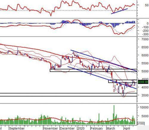 """Ngày 23/04/2020: 10 cổ phiếu """"nóng"""" dưới góc nhìn PTKT của Vietstock"""
