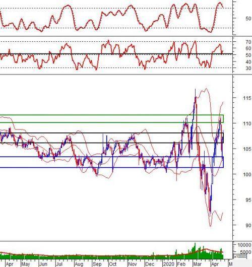 Phân tích kỹ thuật phiên chiều 23/04: Kháng cự mạnh tại vùng 780-800 điểm