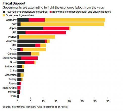 8 nghìn tỷ USD kích thích kinh tế toàn cầu, nước kém phát triển chỉ chiếm... số lẻ