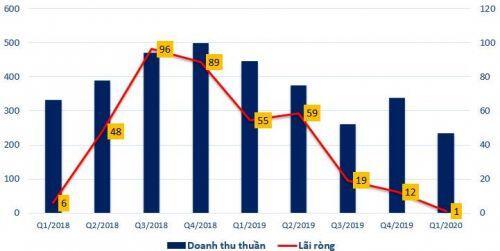 ACL: Lãi ròng quý 1 thấp nhất trong 4 năm qua