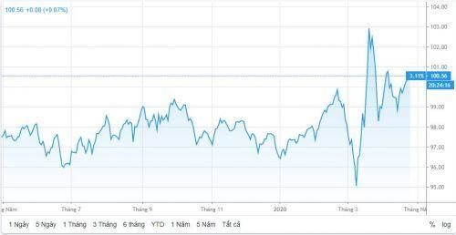 Tỷ giá ngày 24/4: Tăng giá khi thị trường lo cầu vượt cung