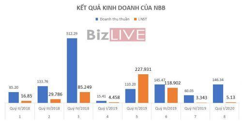 NBB: Doanh thu quý I/2020 đột biến nhờ dự án Quảng Ngãi nhưng không giữ lại được nhiều lợi nhuận