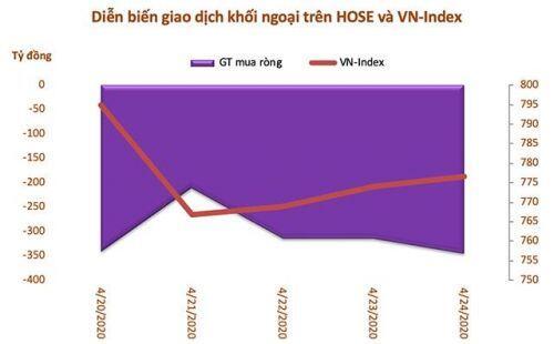 Tuần 20-24/4: Khối ngoại bán mạnh VNM và nhóm ngân hàng, tranh thủ mua HPG, FPT