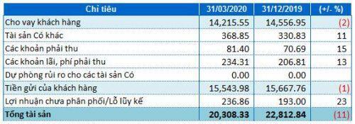 Tăng mạnh chi phí dự phòng, lãi trước thuế của Ngân hàng TMCP Sài Gòn Công Thương (SGB) giảm 31% trong quý 1