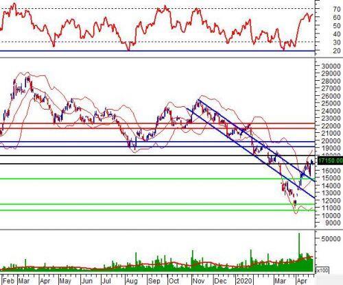 """Tuần 27-29/04/2020: 10 cổ phiếu """"nóng"""" dưới góc nhìn PTKT của Vietstock"""