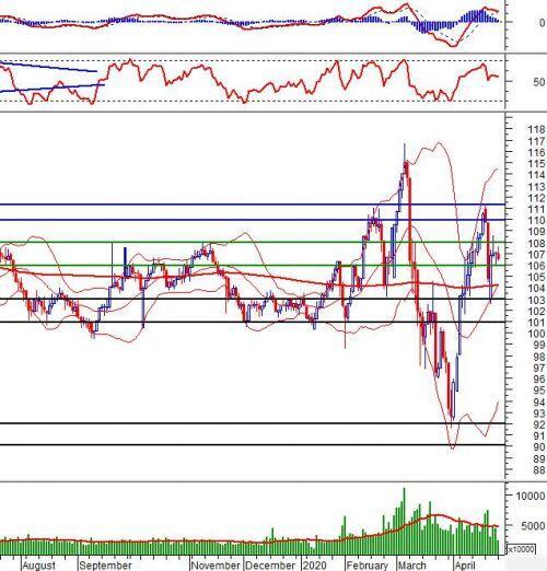 Phân tích kỹ thuật phiên chiều 27/04: Áp lực bán mạnh ở vùng 780-800 điểm