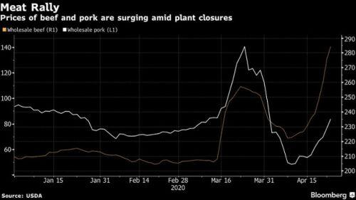Đến lượt Mỹ nguy cơ thiếu thịt trầm trọng