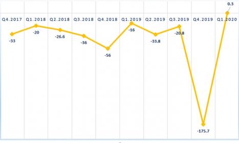 PXS có lãi trở lại trong quý 1/2020