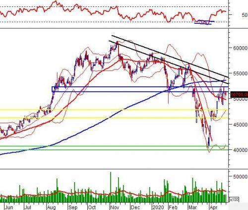 """Ngày 28/04/2020: 10 cổ phiếu """"nóng"""" dưới góc nhìn PTKT của Vietstock"""