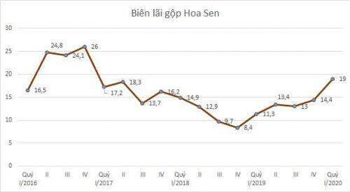 Hoa Sen: Biên lãi gộp lên cao nhất 3 năm, giảm thêm 1.100 tỷ đồng nợ vay