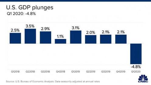 GDP Mỹ giảm 4,8% trong quý I, mức sụt giảm lớn nhất kể từ cuộc khủng hoảng tài chính